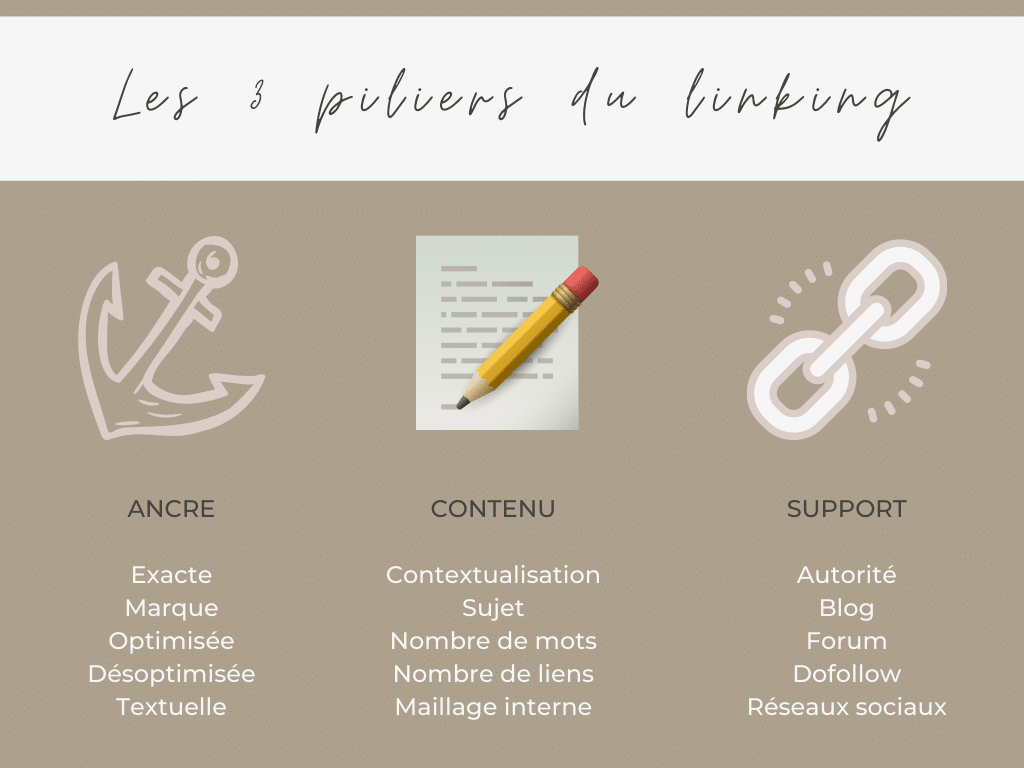 piliers du linking : ancre, contenu, support